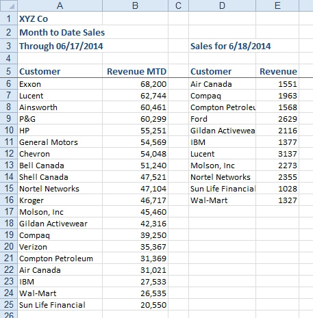 Excel: Combine Two Lists Using VLOOKUP - Excel Articles