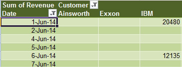 Excel: Show Yes/No in a Pivot Table - Excel Articles