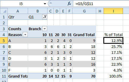 Excel: Calculations Outside of Pivot Tables - Excel Articles