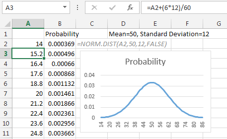 Excel: Bell Curve in Excel - Excel Articles
